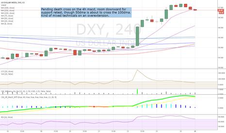 DXY: $DXY ss 4H chart w MAs, MacD, RSI, CCI