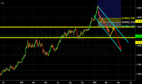 USDCAD: USDCAD - LONG Opportunity