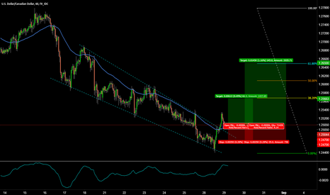USDCAD: USDCAD LONG! DOUBLE BOTTOMS ON THE DAILY