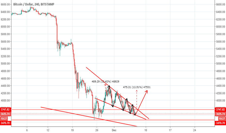 BTCUSD: BITCOIN:-open your trade and take profit