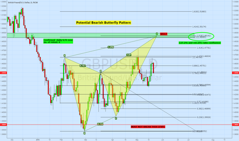GBPUSD: Potential Bearish Butterfly Pattern