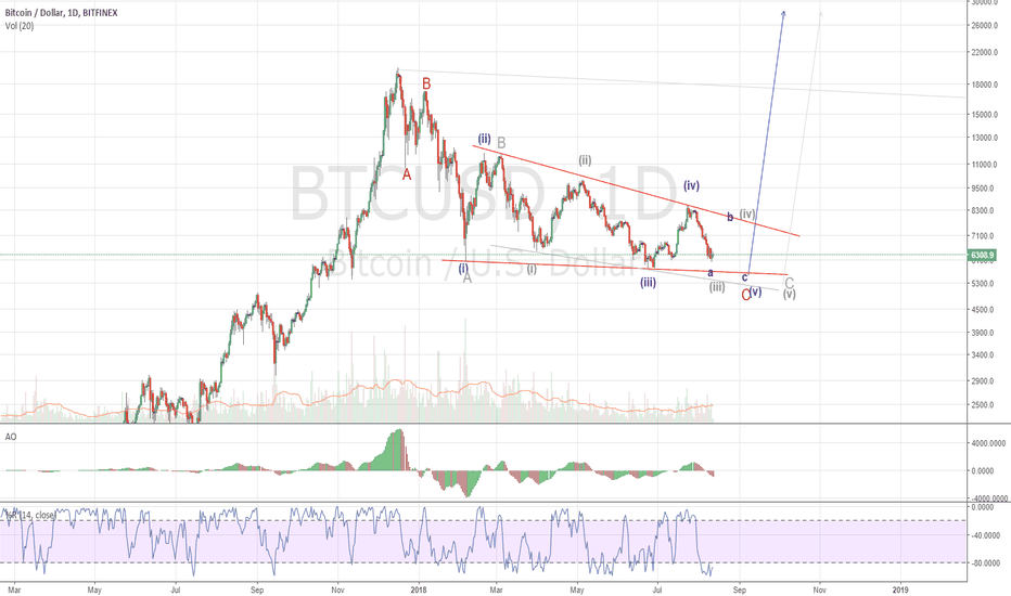 BTCUSD: BTC Ending Diagonal Alternate In Gray