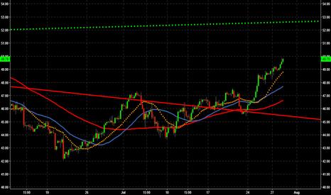 CL1!: Crude Trade setup