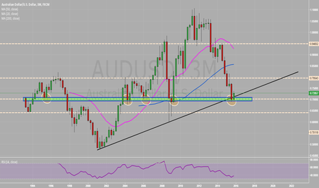 AUDUSD: 2016 AUSSIE REVIEW