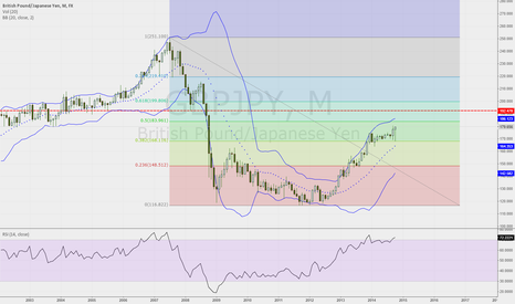 GBPJPY: GBPJPY Monthly Chart