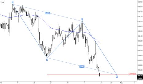 USDCHF: USD/CHF (Pattern Forecast)