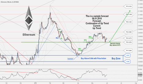 ETHBTC: There is a Second Chance to Buy in ETHBTC ...