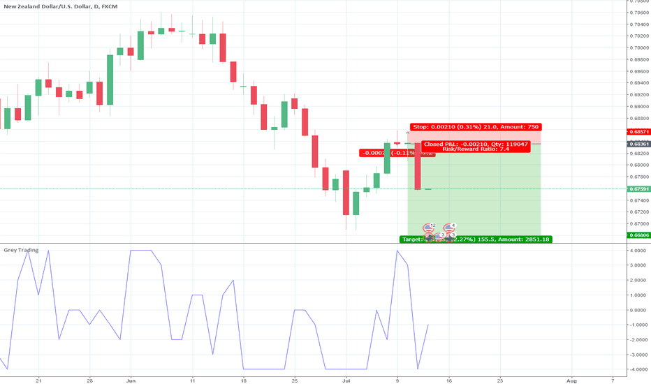 NZDUSD: NZDUSD Short - move SL to breakeven