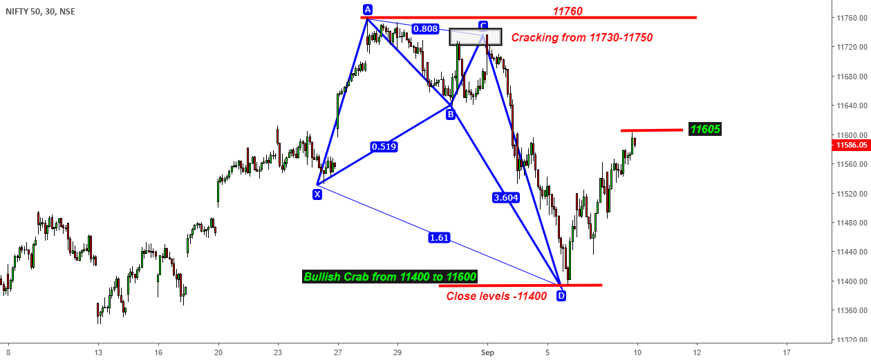 India Nifty - Crack & Crab -250 Points Down & Plus