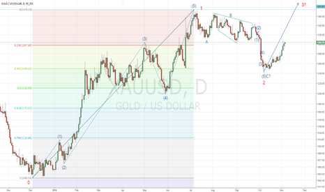 XAUUSD: Gold New Bull Cycle has been started