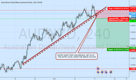AUDNZD: I TRADE BASICS AND GET THE RESULTS