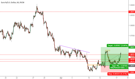 EURUSD: EU 4H Long