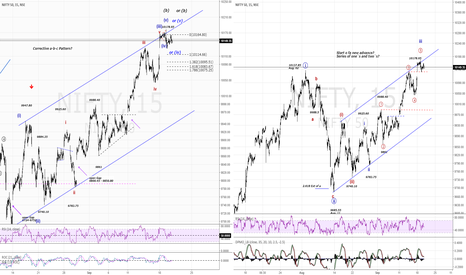 NIFTY: NIFTY50...Who`s the first to give up?