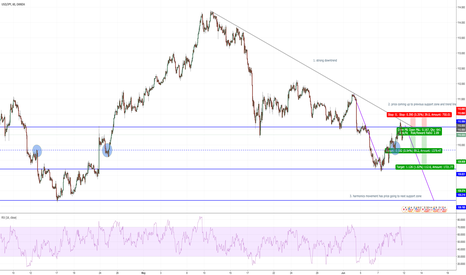 USDJPY: Short Opportunity USD/JPY at previous support zone