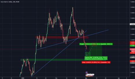 EURUSD: Strategia ABCD pattern