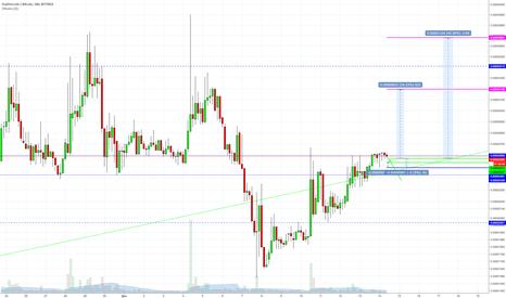 FTC to BTC market on Bittrex