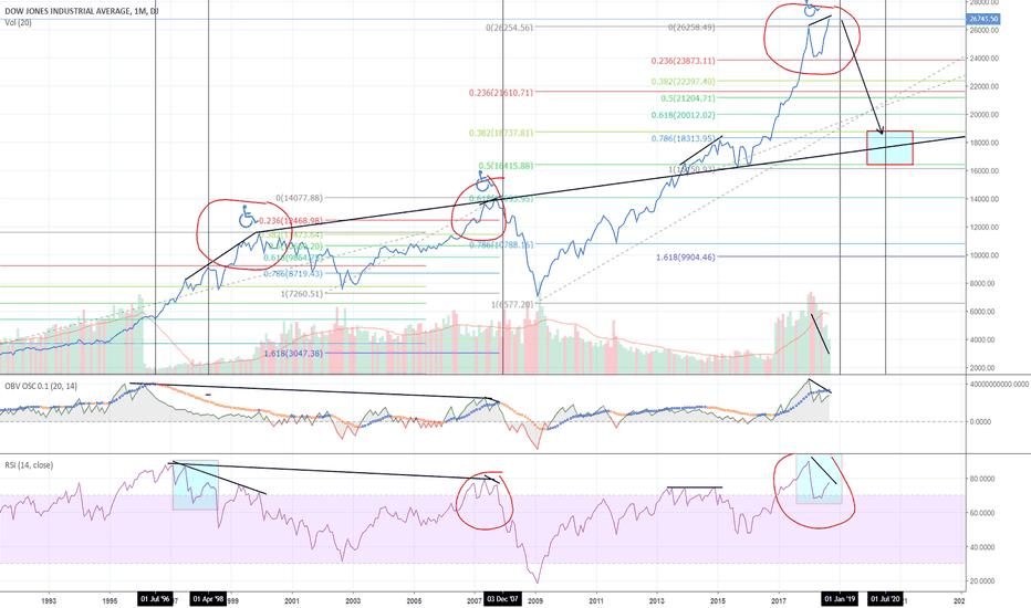 DJI: Stock market crash?