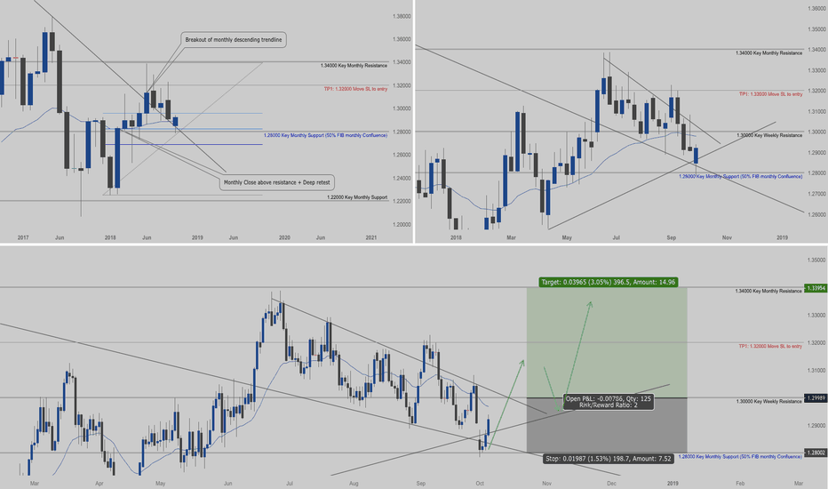 USDCAD: USDCAD - Daily Long