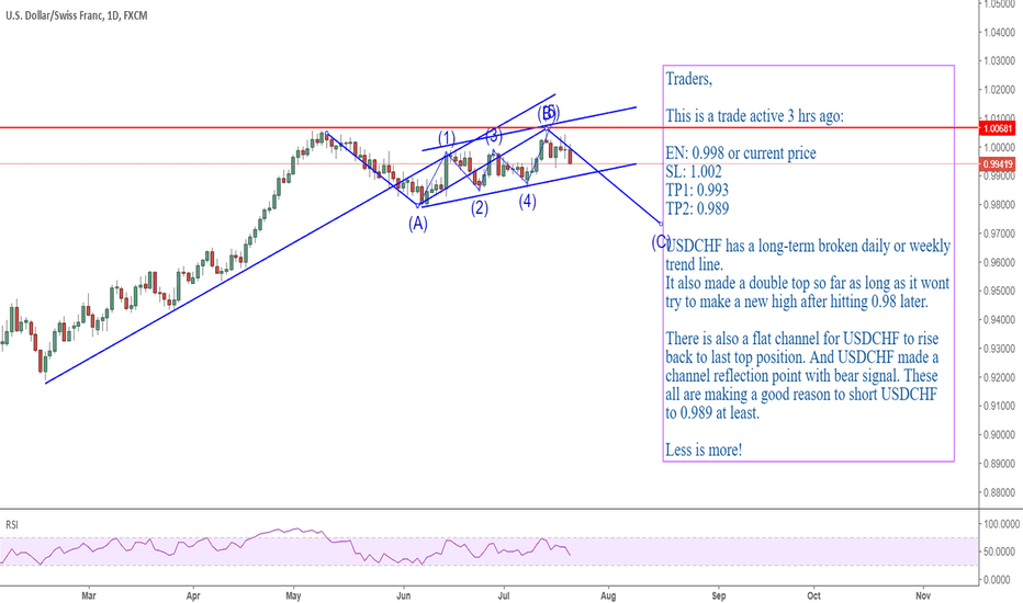 USDCHF: USDCHF: double top for sellers