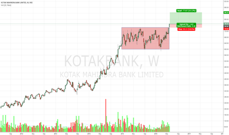 KOTAKBANK: KOTAKBANK breaking out