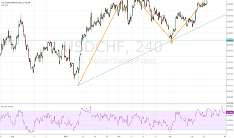 USDCHF: USDCHF completing five waves