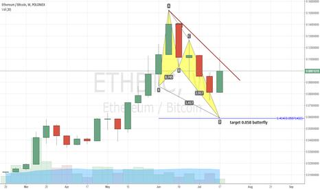 ETHBTC: ETHBTC update