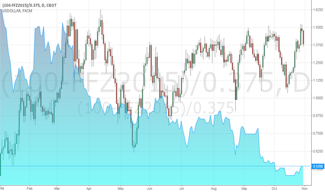 (100-FFZ2015)/0.375: USDollar Versus the Probability of a December Fed Hike