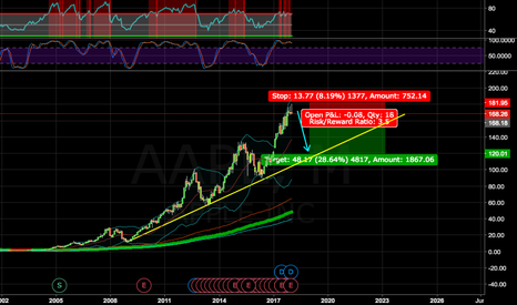 AAPL: APPLE STOCK IS GOING DOWN; COMPANY IS NOT INNOVATING