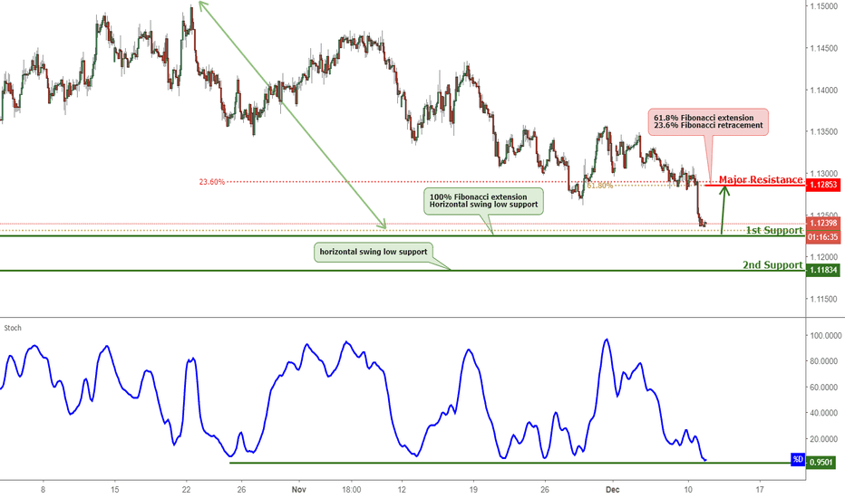 EURCHF: EURCHF Approaching Support, Potential Bounce