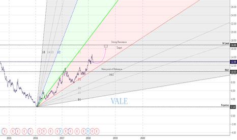 VALE: Vale looks solid