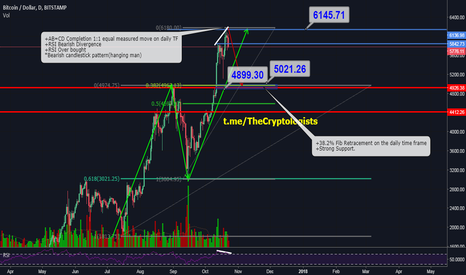 BTCUSD: BTCUSD is ripe for Sell off?