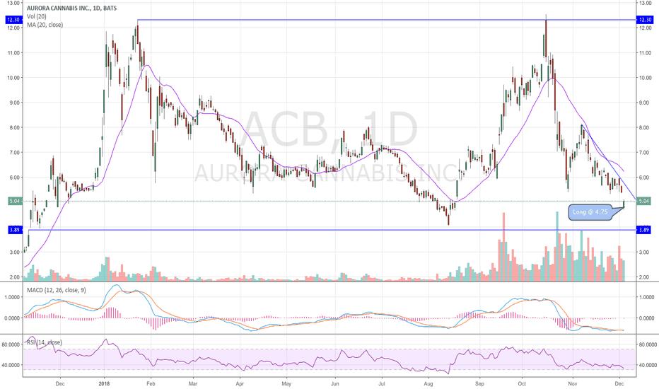 ACB: $ACB - Aurora - Added @ $4.75