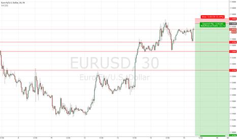 EURUSD: Short $EURUSD Trading Idea