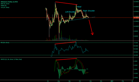 ETHUSD: ETH Head and Shoulders with Hidden Bear