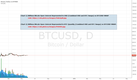 BTCUSD: BFX BTC Open Interest Represented in USD and BTC vs Price