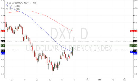 DXY: US DOLLAR INDEX BREAK RESISTANCE