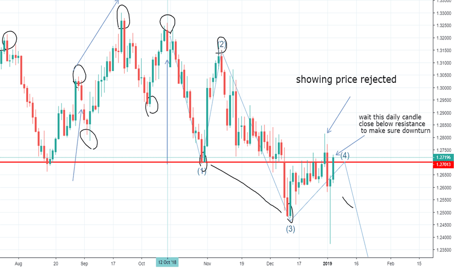 GBPUSD: Wait Sell Signal On Daily Chart!