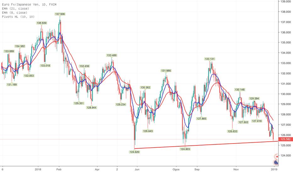 EURJPY: EUR/JPY (D1) - Perubahan Trend harian?
