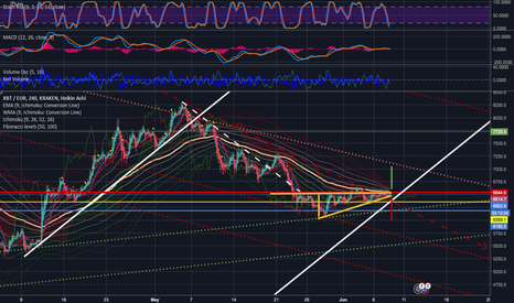 XBTEUR: BTC 4h : On which side are you ?