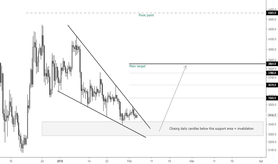 XBTUSD: Consolidation leads to expansion in BTC