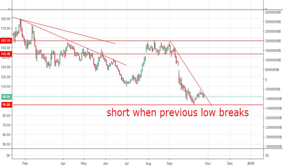 BANKBARODA: short when previous low breaks