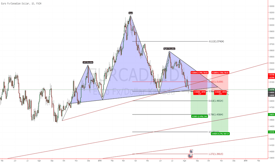 EURCAD: EURCAD menunggu Break Down Neckline Head n Shoulders