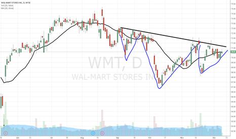 WMT: $WMT bullish chart of interest