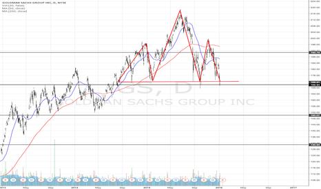 GS: Possible Head & Shoulders breakout