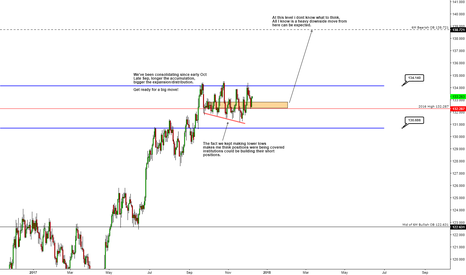 EURJPY: Closer look at EJ