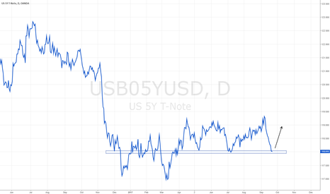USB05YUSD: Strong daily support