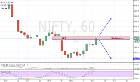 NIFTY: NIFTY FILLING PREVIOUS GAP