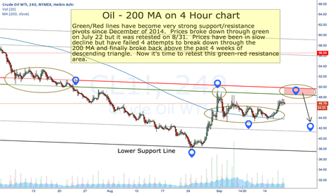 CL1!: Oil - Retest of 49 before further lows?