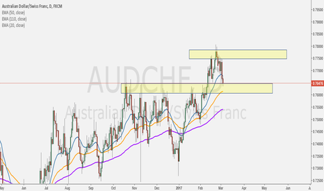"""AUDCHF: If price Hold Yellow Zone and Retrace EMA 50 on Daily TF """"LONG"""""""