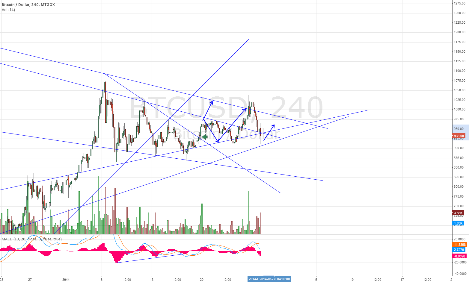 And Again into Triangle?!